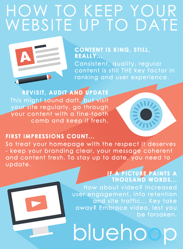 infographic of how to keep your website up to date