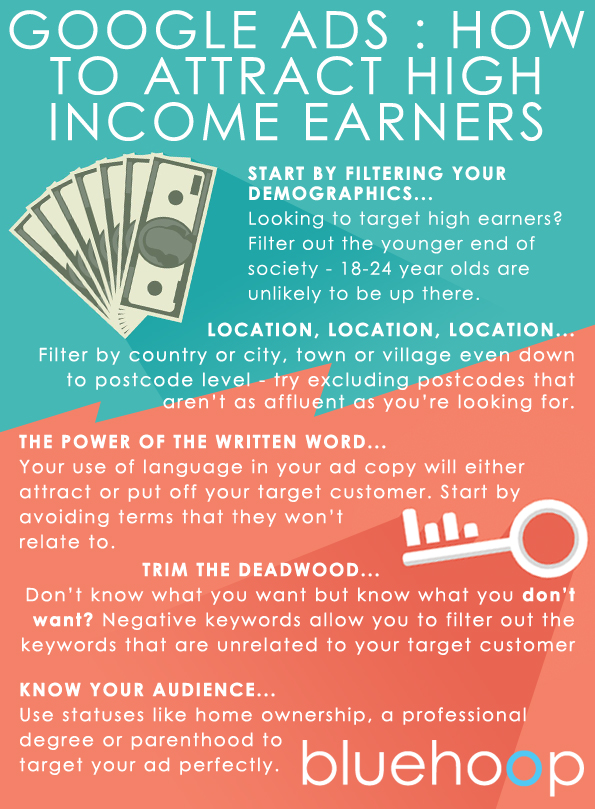 infographic detailing how to use google ads to target high income earners
